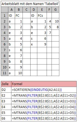 Sortierung von vertikal nach horizonal upload_2021-3-29_16-57-2.png